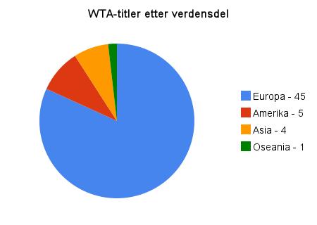 wta-titler_etter_verdensdel(4)