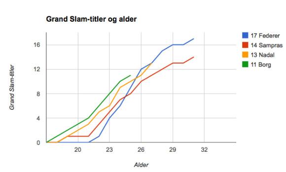 Grand Slam-titler etter alder, menn.