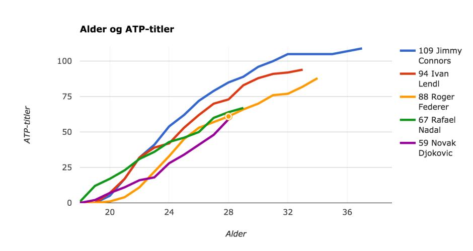 Graf som viser hvor gamle ulike spillere var da de vant sine ATP-titler.