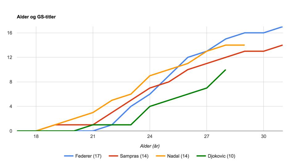 Graf som viser hvor gamle verdens beste spillere var da de vant sine Grand Slam-titler.