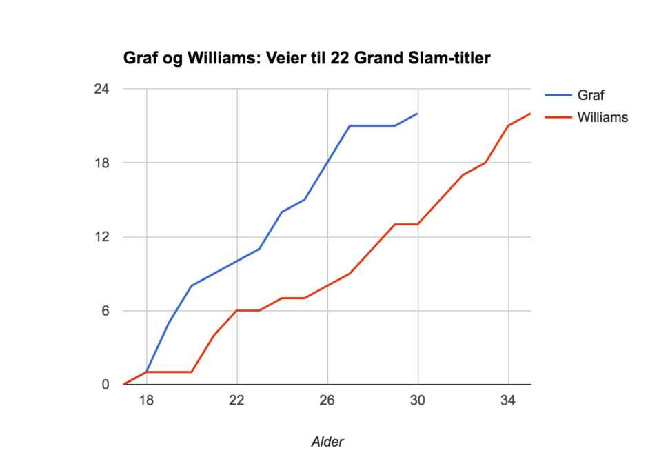 Serena Williams og Steffi Graf