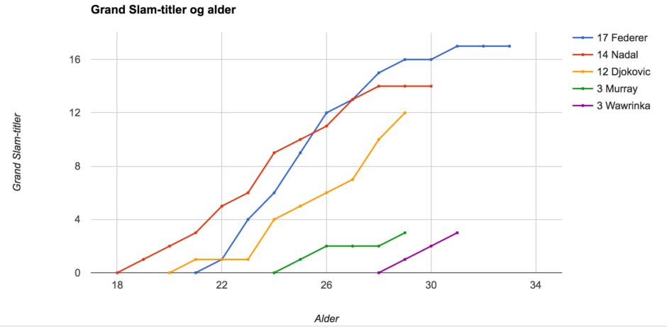 Grand Slam-titler og alder