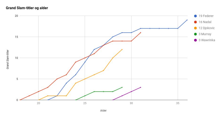 Grand Slam-titler etter alder, for menn, etter sesongen 2017. Tennis