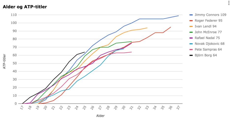 ATP-titler etter når spillerne vant dem.