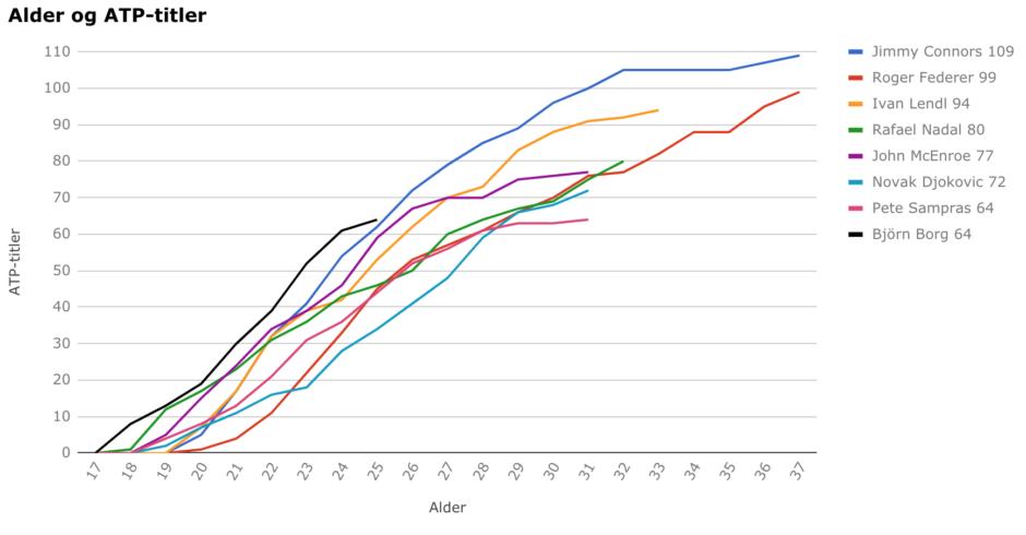 ATP-titler og alder etter sesongen 2018
