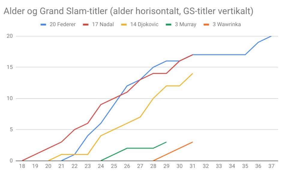 Grand Slam-titler etter alder 2018
